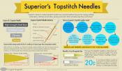 Superior Titanium-Coated Topstitich Needles - Assortment Pack of 5 2